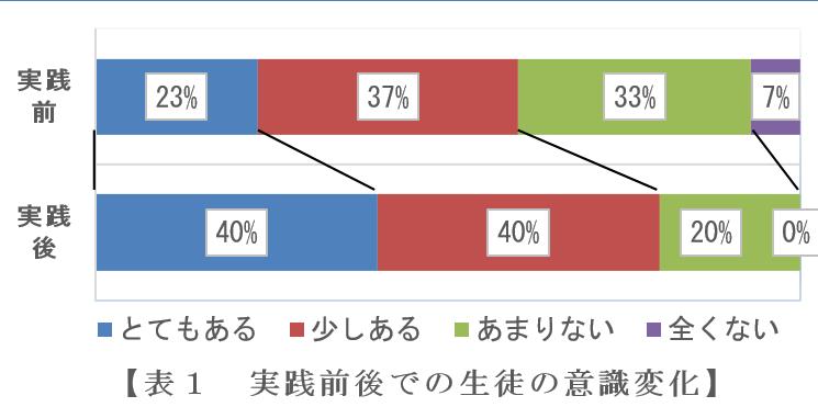 飯塚第一中学校グラフ